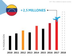 1518917400 Ante el  xodo   Comunidad internacional cerrar  las puertas a los venezolanos 1518917400619